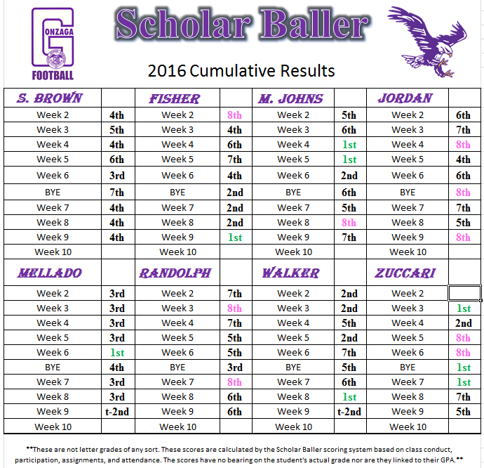 scholar-baller-thru-week-9-2016